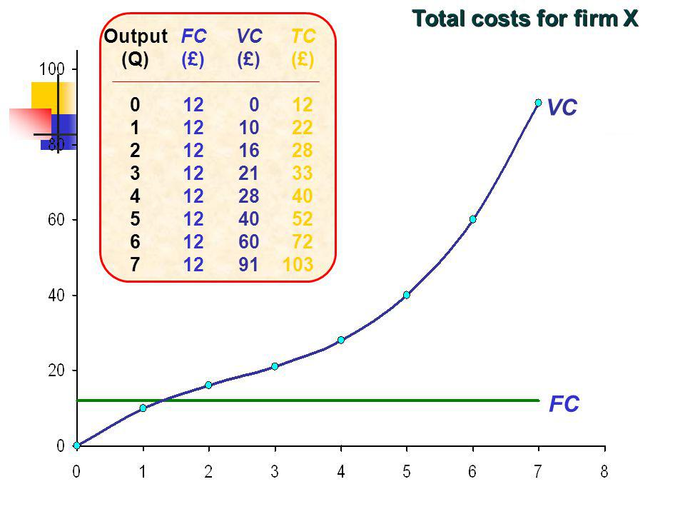 Total costs for firm X VC FC Output (Q) FC (£) 12 VC (£)