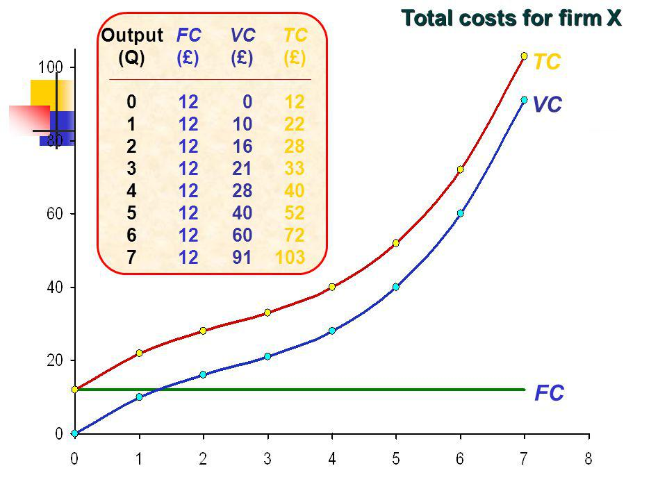 Total costs for firm X TC VC FC Output (Q) 1 2 3 4 5 6 7 FC (£) 12 VC