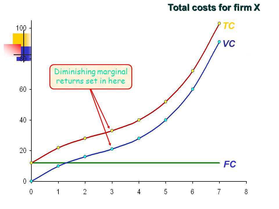 Total costs for firm X TC VC FC Diminishing marginal