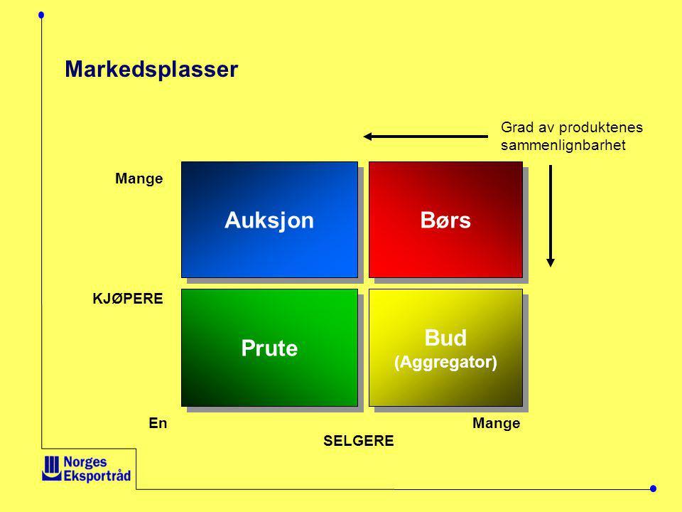 Markedsplasser Auksjon Børs Prute Bud KJØPERE (Aggregator)