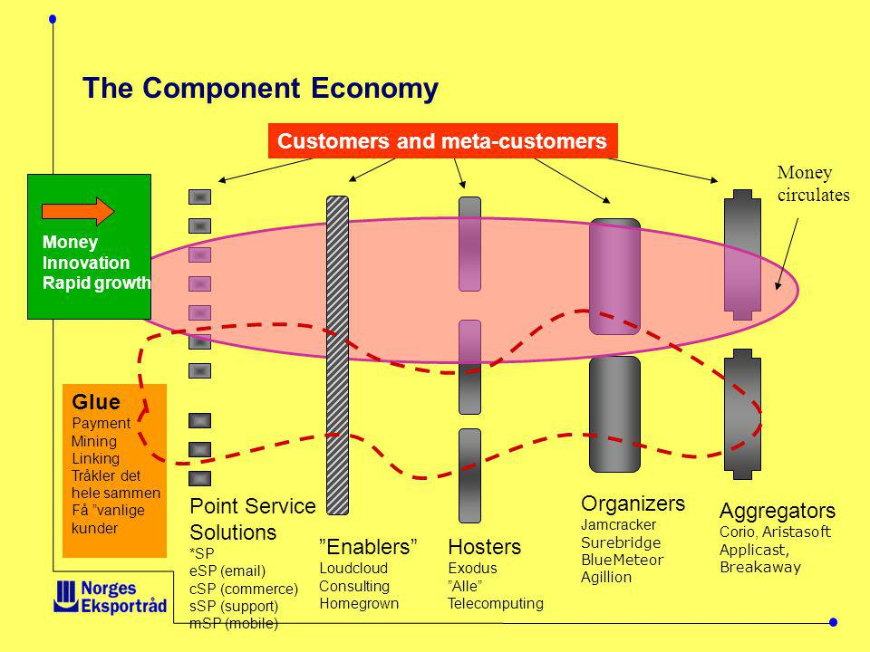The Component Economy Customers and meta-customers Glue Point Service