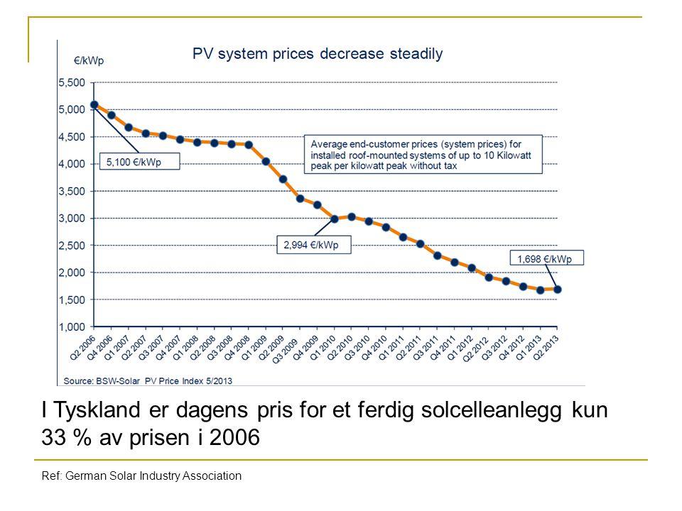 I Tyskland er dagens pris for et ferdig solcelleanlegg kun