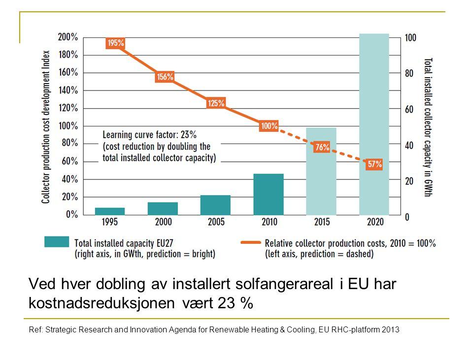 Ved hver dobling av installert solfangerareal i EU har kostnadsreduksjonen vært 23 %