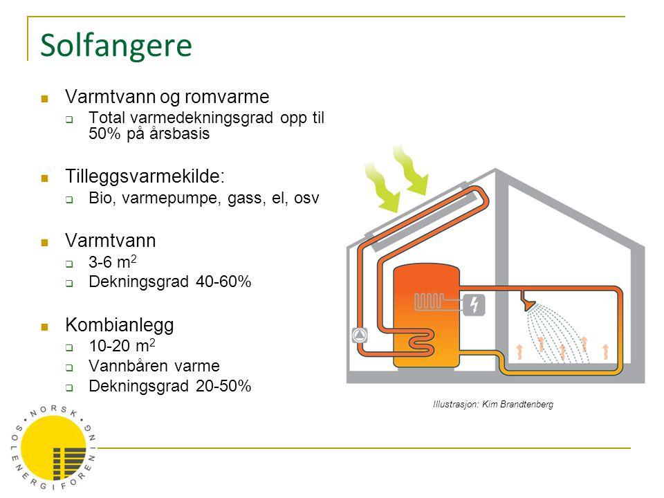 Solfangere Varmtvann og romvarme Tilleggsvarmekilde: Varmtvann