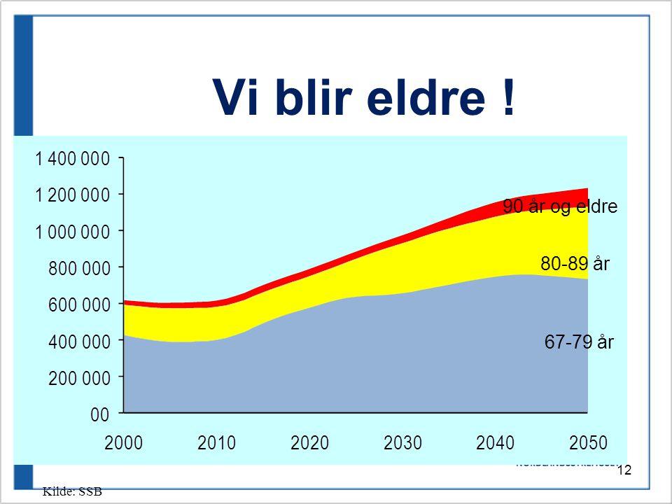 Vi blir eldre ! 90 år og eldre 80-89 år 67-79 år Kilde: SSB
