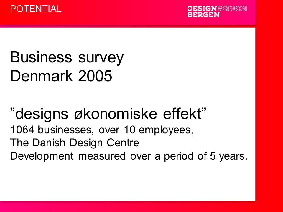 designs økonomiske effekt