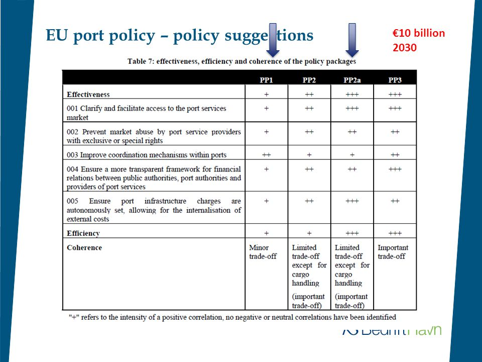 EU port policy – policy suggestions