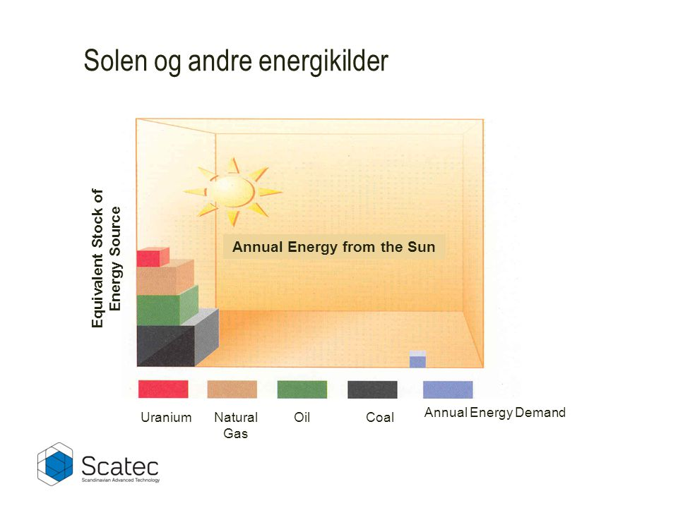 Annual Energy from the Sun Equivalent Stock of Energy Source