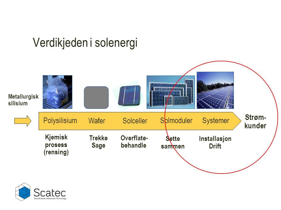 Verdikjeden i solenergi