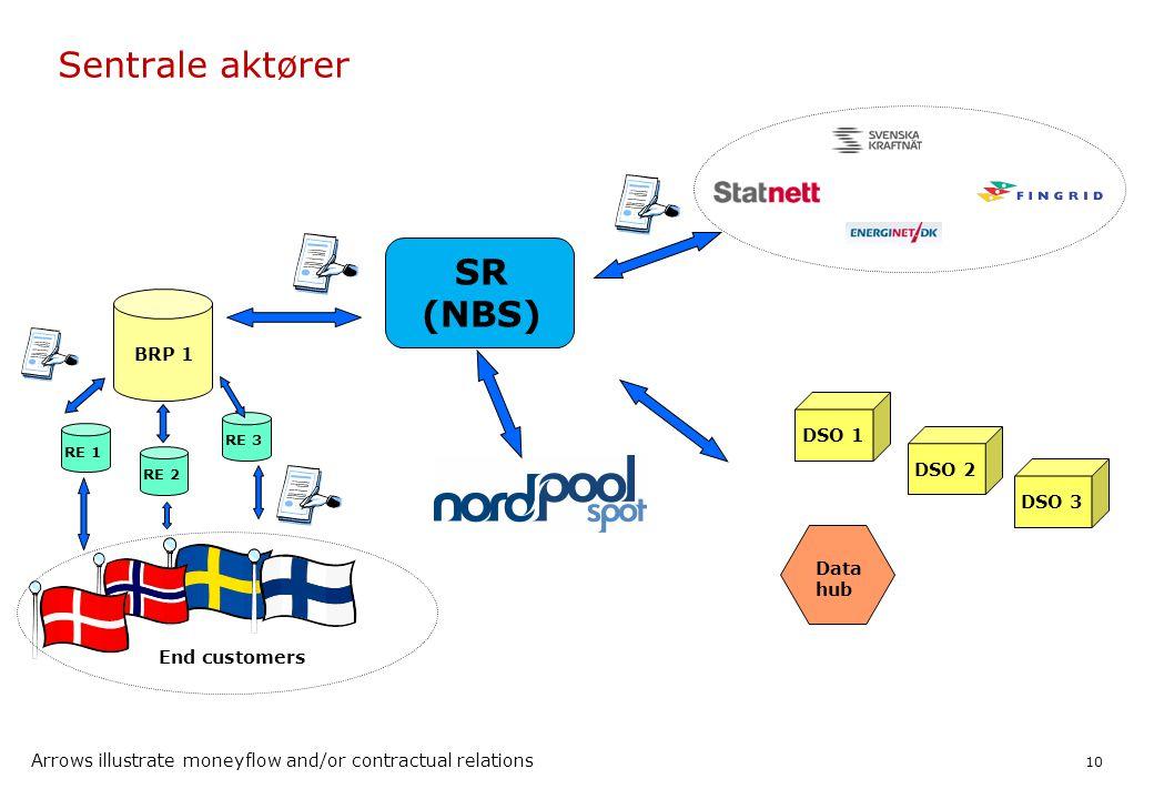 Sentrale aktører SR (NBS) BRP 1 DSO 1 DSO 2 DSO 3 Data hub