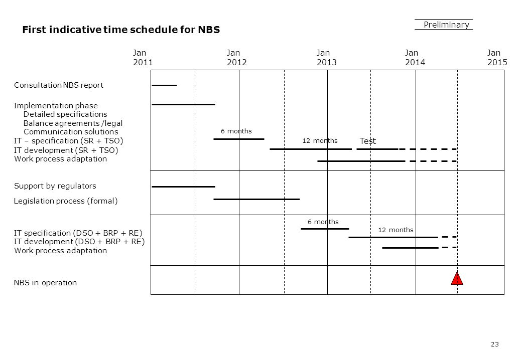 First indicative time schedule for NBS