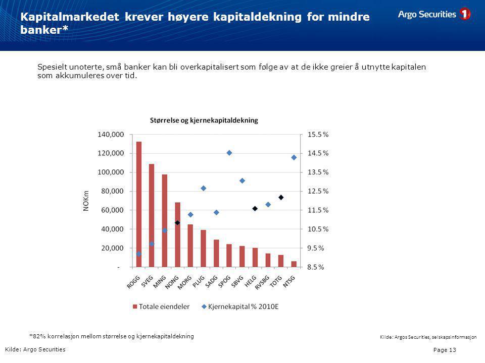 Kapitalmarkedet krever høyere kapitaldekning for mindre banker*
