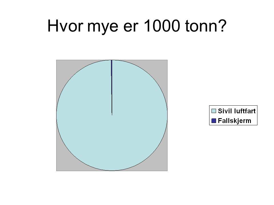 Hvor mye er 1000 tonn Juksa litt: Fallskjerm gjort dobbelt så stor for i det hele tatt å vises.