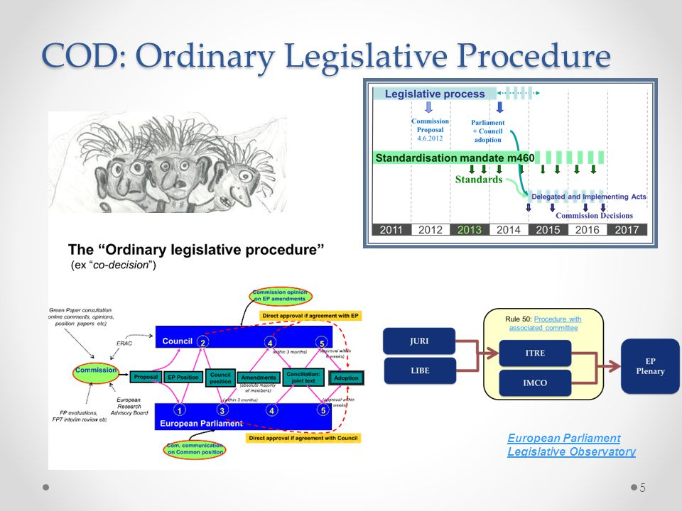 COD: Ordinary Legislative Procedure
