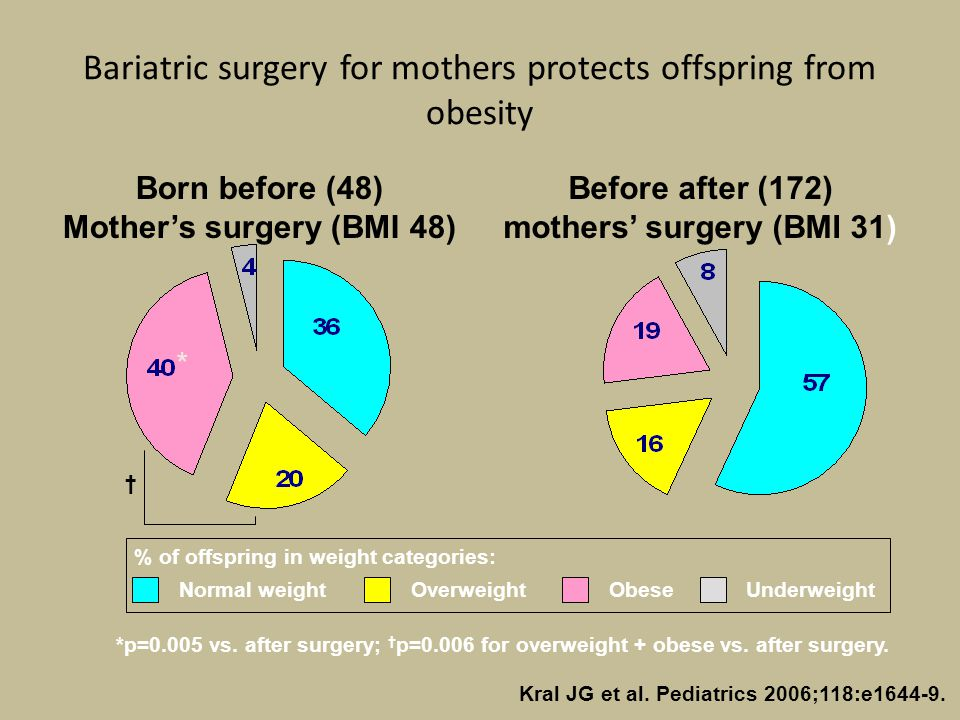 Bariatric surgery for mothers protects offspring from obesity