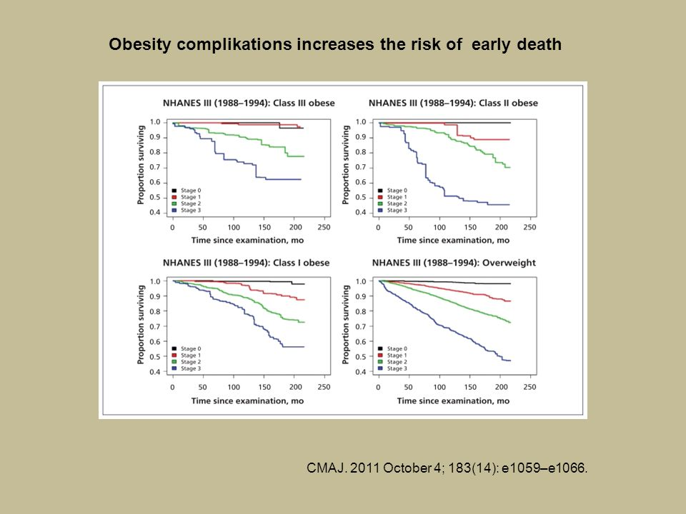 Obesity complikations increases the risk of early death