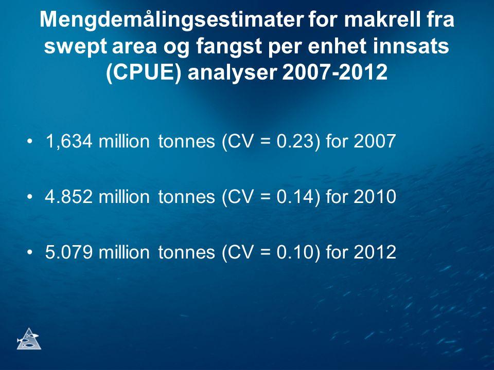 Mengdemålingsestimater for makrell fra swept area og fangst per enhet innsats (CPUE) analyser 2007-2012