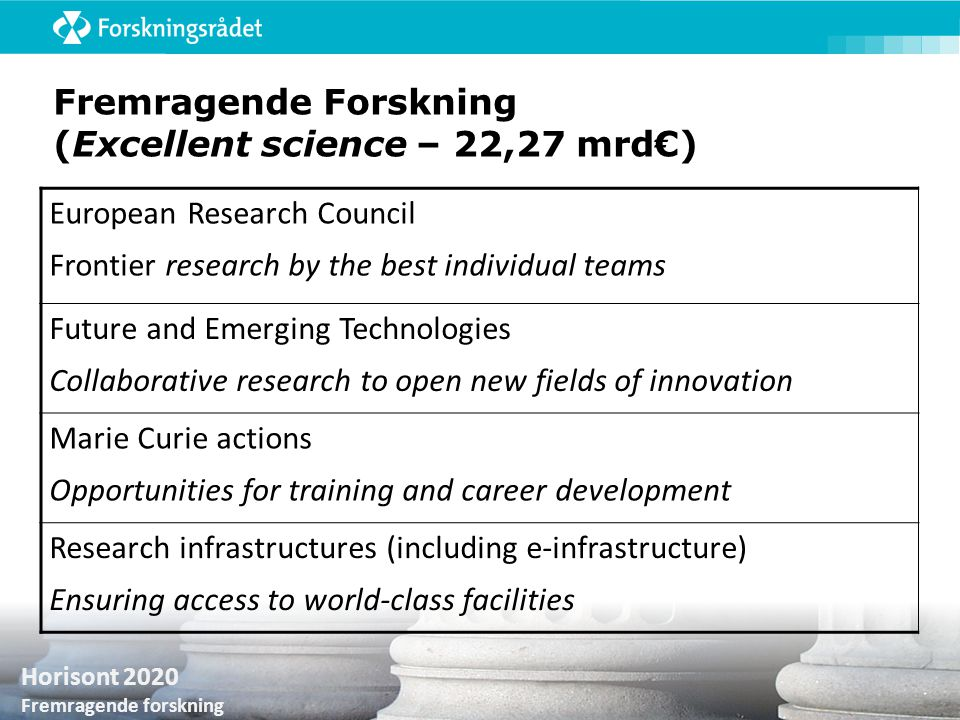 Fremragende Forskning (Excellent science – 22,27 mrd€)
