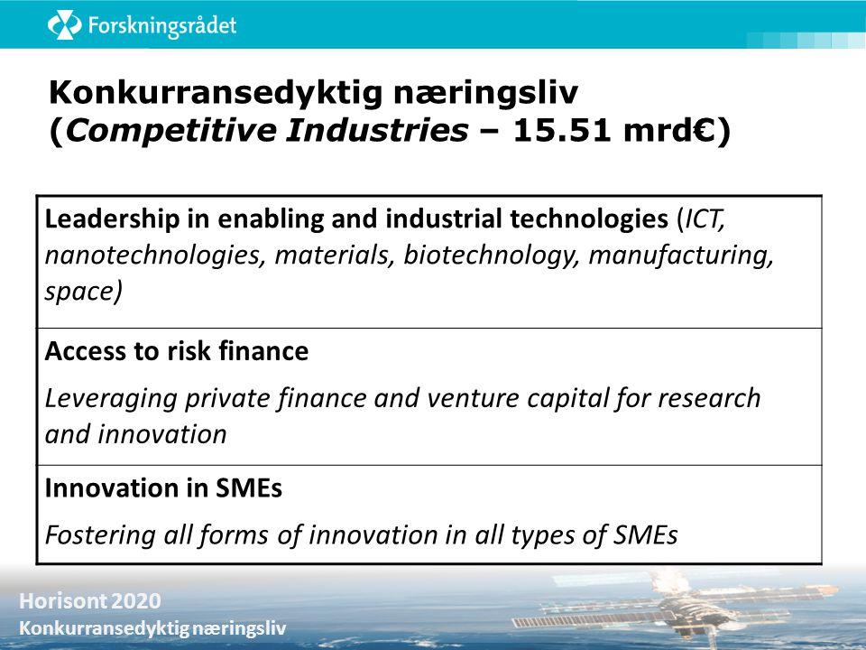 Konkurransedyktig næringsliv (Competitive Industries – 15.51 mrd€)