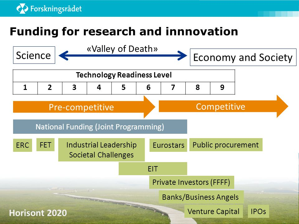 Funding for research and innnovation