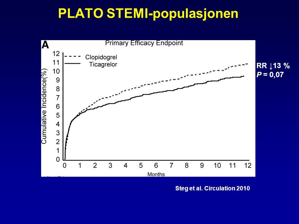 PLATO STEMI-populasjonen