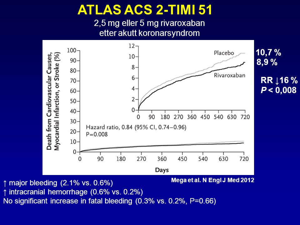 ATLAS ACS 2-TIMI 51 2,5 mg eller 5 mg rivaroxaban