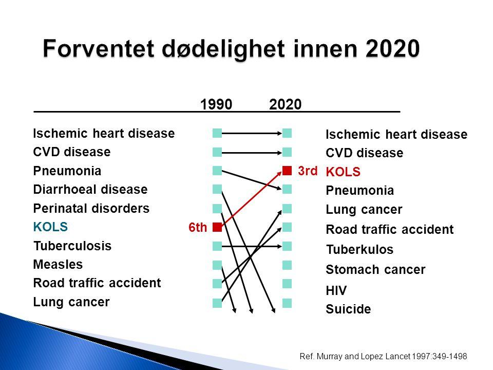 Forventet dødelighet innen 2020