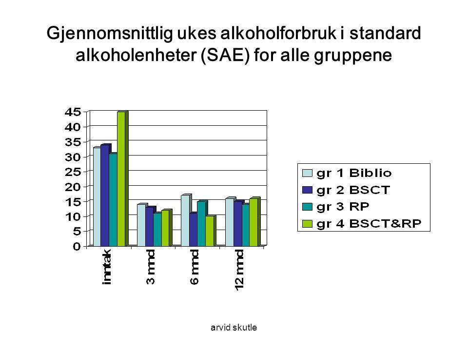 Gjennomsnittlig ukes alkoholforbruk i standard alkoholenheter (SAE) for alle gruppene