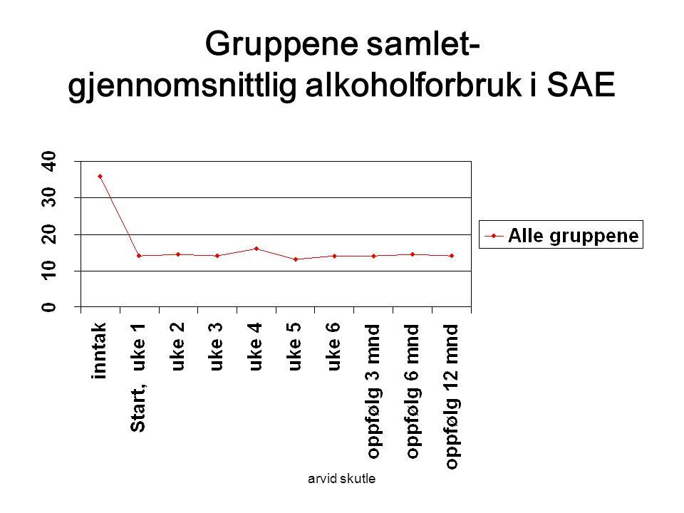 Gruppene samlet- gjennomsnittlig alkoholforbruk i SAE