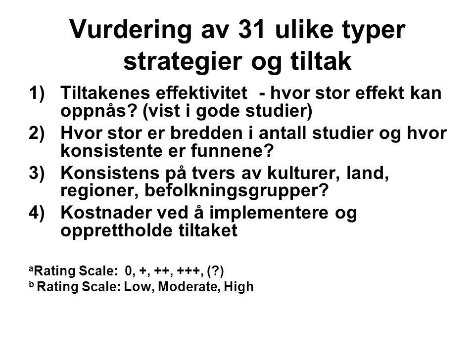 Vurdering av 31 ulike typer strategier og tiltak