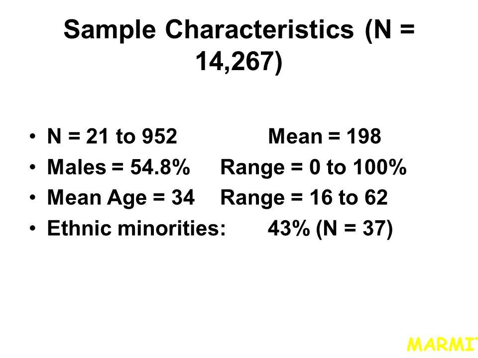 Sample Characteristics (N = 14,267)
