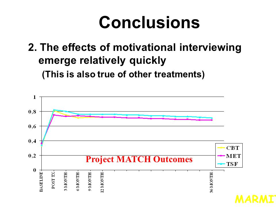 Conclusions 2. The effects of motivational interviewing emerge relatively quickly. (This is also true of other treatments)