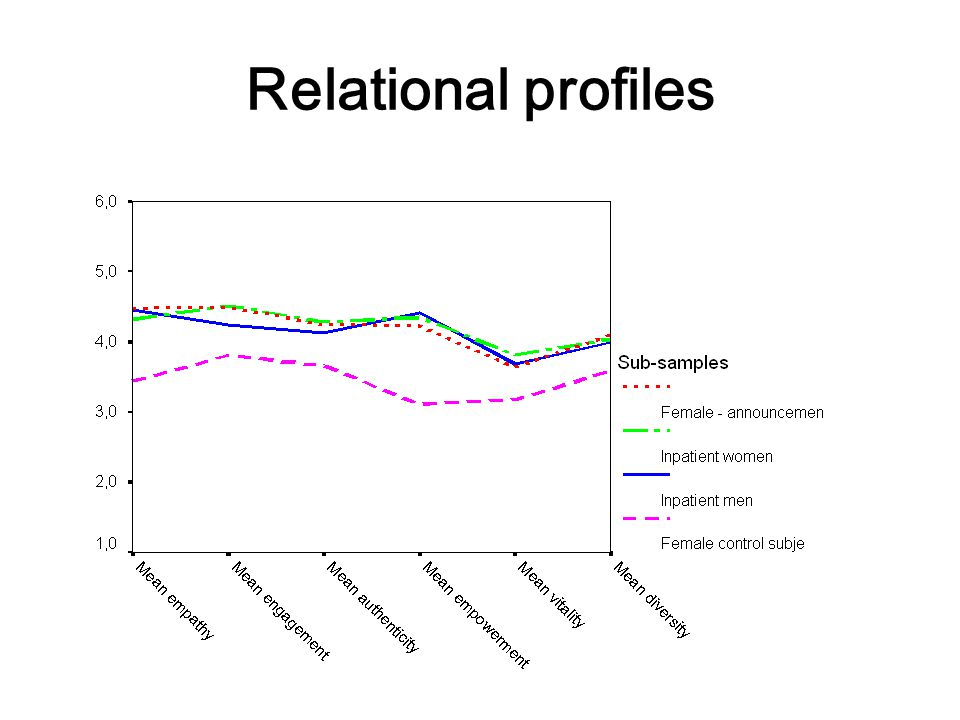 Relational profiles arvid skutle