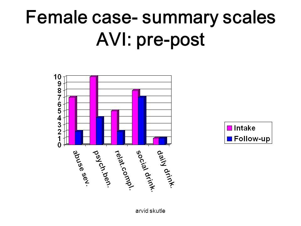 Female case- summary scales AVI: pre-post
