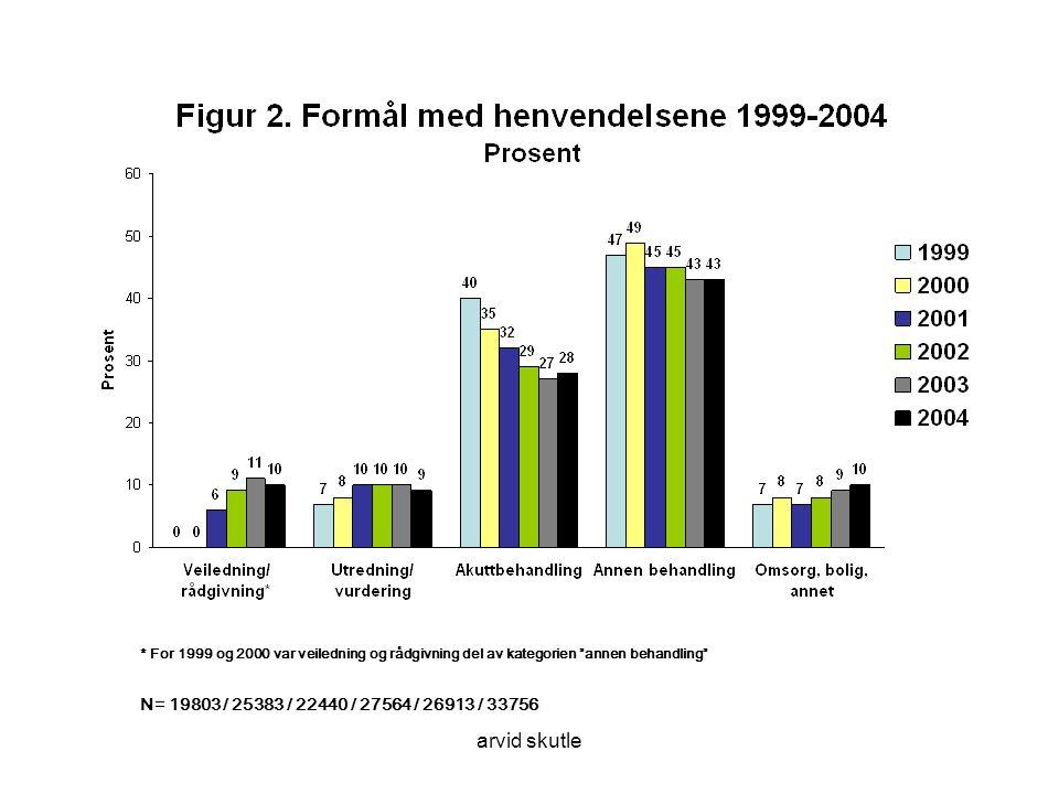 * For 1999 og 2000 var veiledning og rådgivning del av kategorien annen behandling