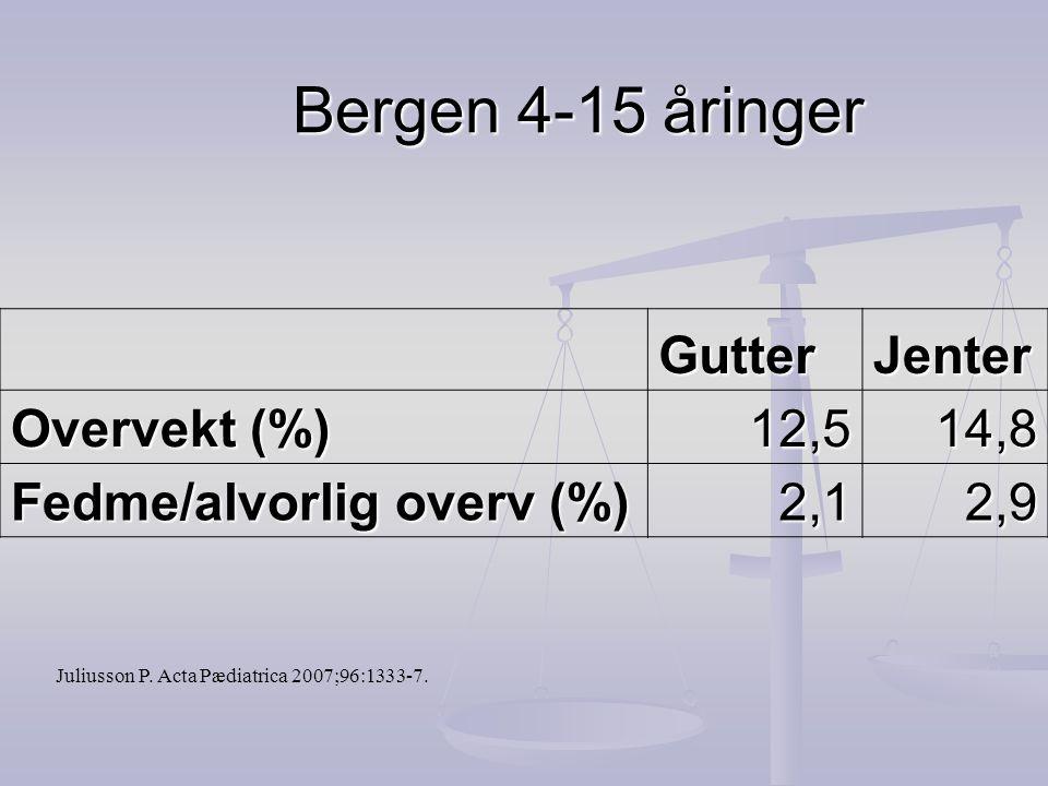 Bergen 4-15 åringer Gutter Jenter Overvekt (%) 12,5 14,8