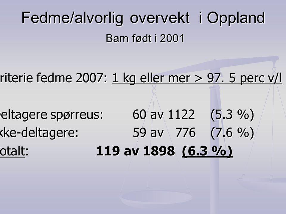 Fedme/alvorlig overvekt i Oppland Barn født i 2001