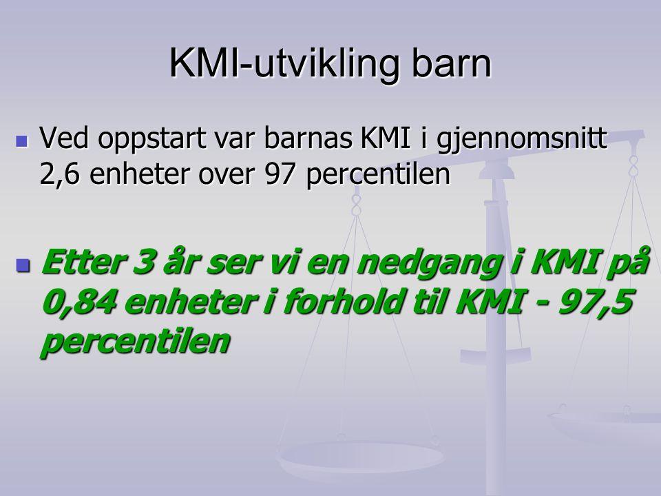 KMI-utvikling barn Ved oppstart var barnas KMI i gjennomsnitt 2,6 enheter over 97 percentilen.