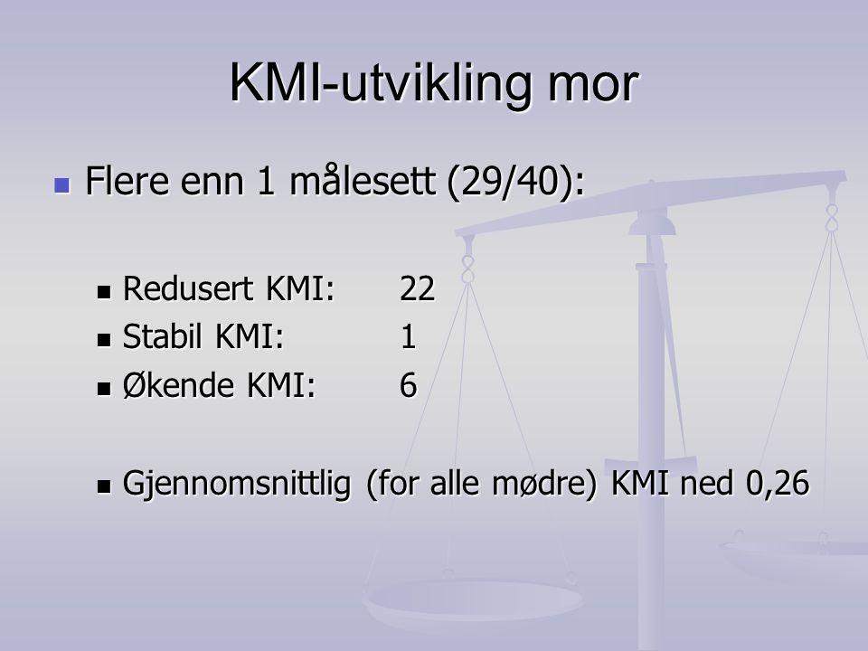 KMI-utvikling mor Flere enn 1 målesett (29/40): Redusert KMI: 22