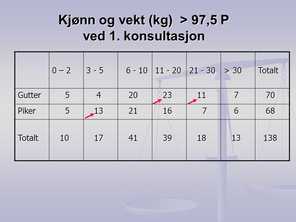 Kjønn og vekt (kg) > 97,5 P ved 1. konsultasjon