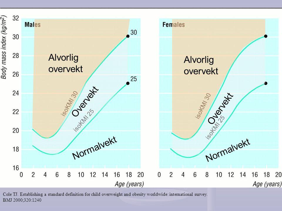 Alvorlig overvekt Alvorlig overvekt Overvekt Overvekt Normalvekt