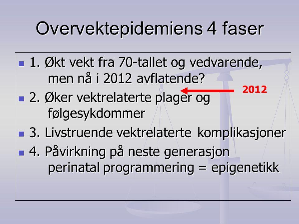 Overvektepidemiens 4 faser