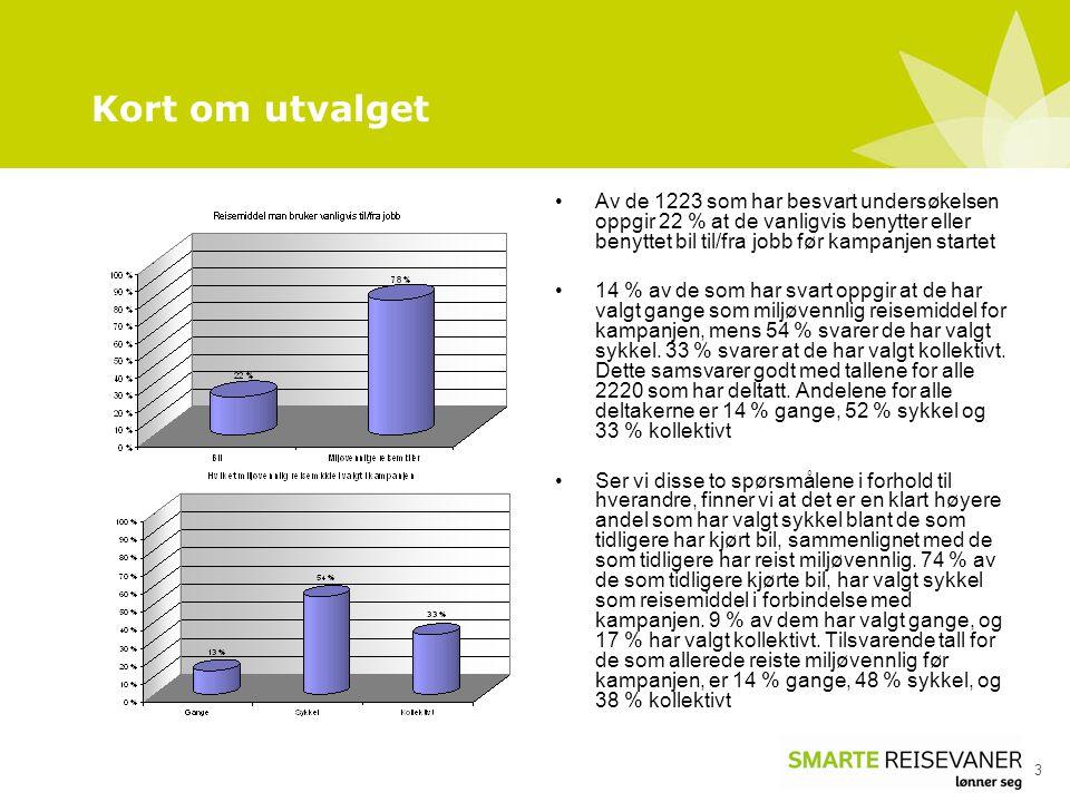 Kort om utvalget Av de 1223 som har besvart undersøkelsen oppgir 22 % at de vanligvis benytter eller benyttet bil til/fra jobb før kampanjen startet.