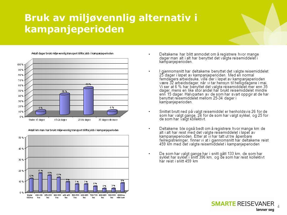 Bruk av miljøvennlig alternativ i kampanjeperioden