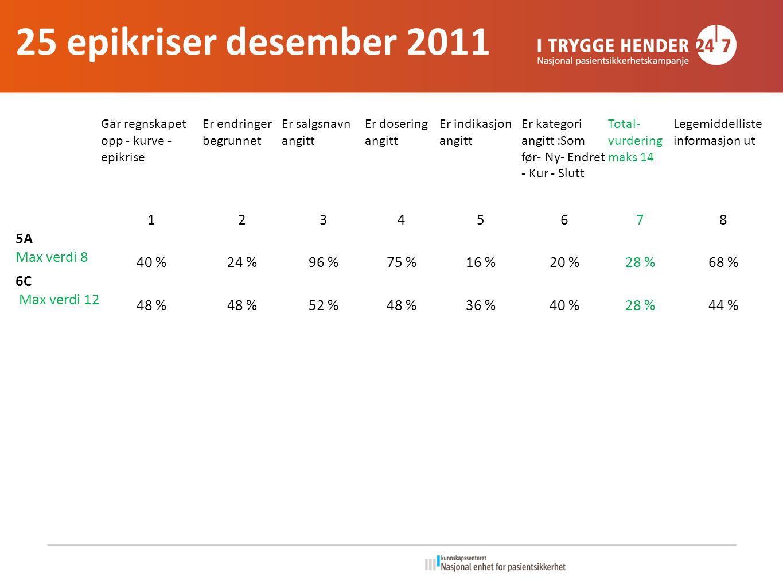 25 epikriser desember 2011 1 2 3 4 5 6 7 8 5A Max verdi 8 40 % 24 %