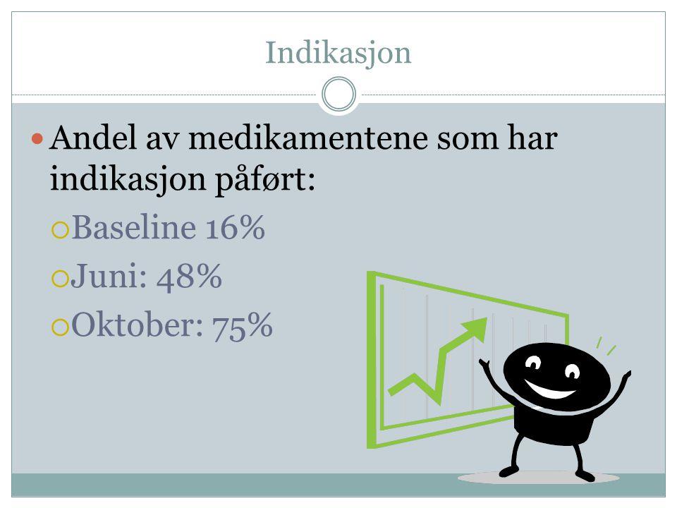 Andel av medikamentene som har indikasjon påført: Baseline 16%