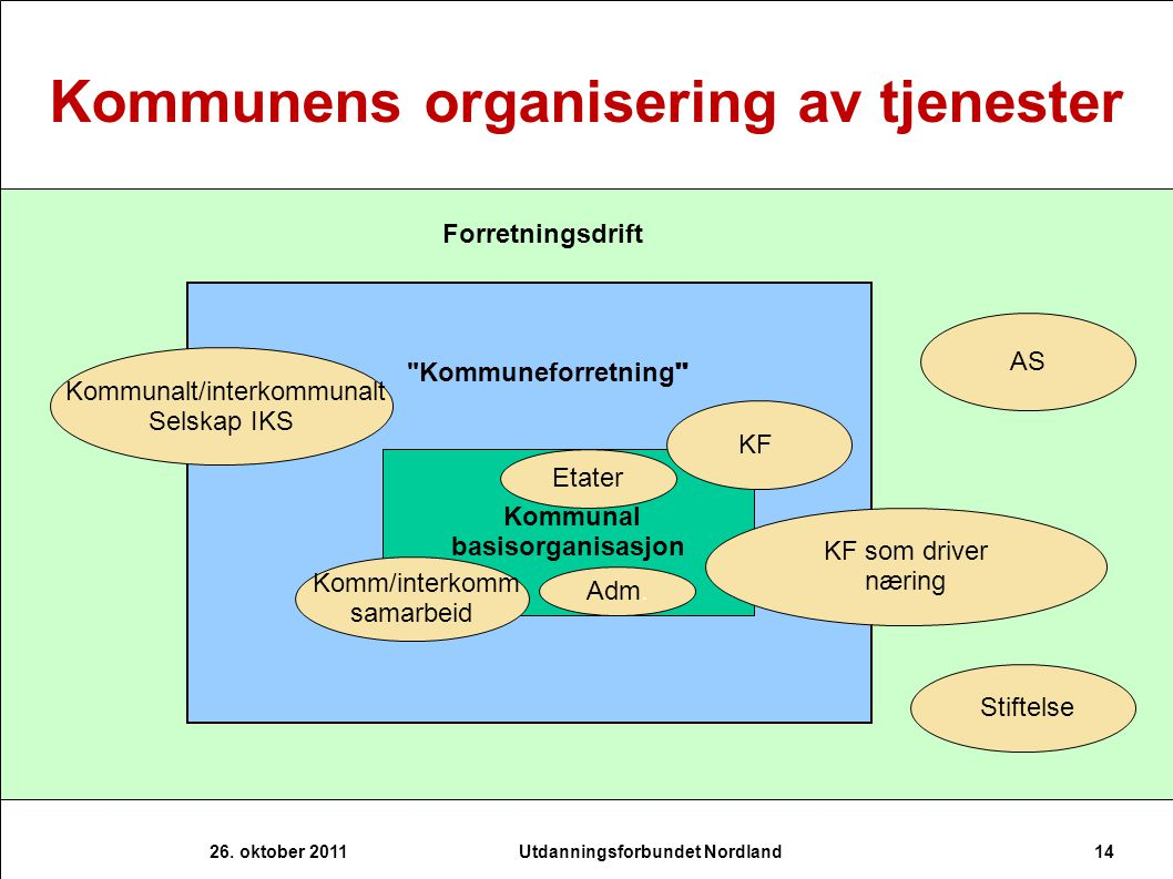 Kommunens organisering av tjenester Utdanningsforbundet Nordland