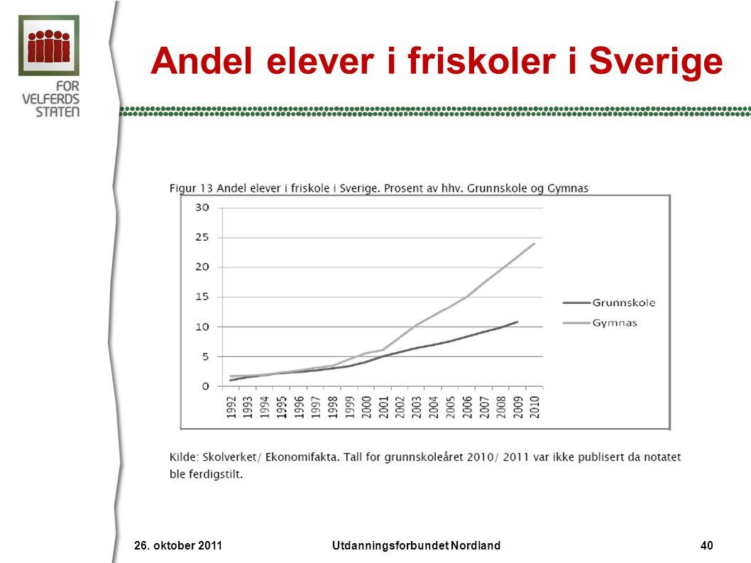 Andel elever i friskoler i Sverige