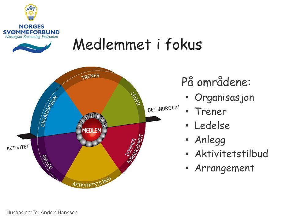 Medlemmet i fokus På områdene: Organisasjon Trener Ledelse Anlegg