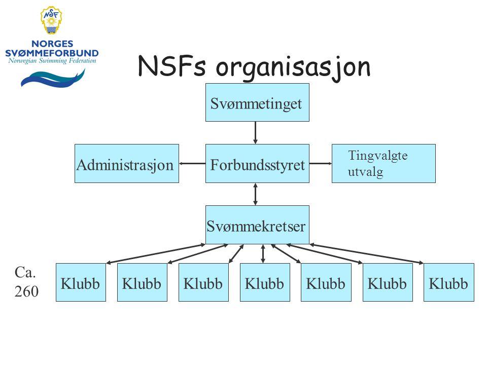 NSFs organisasjon Svømmetinget Administrasjon Forbundsstyret
